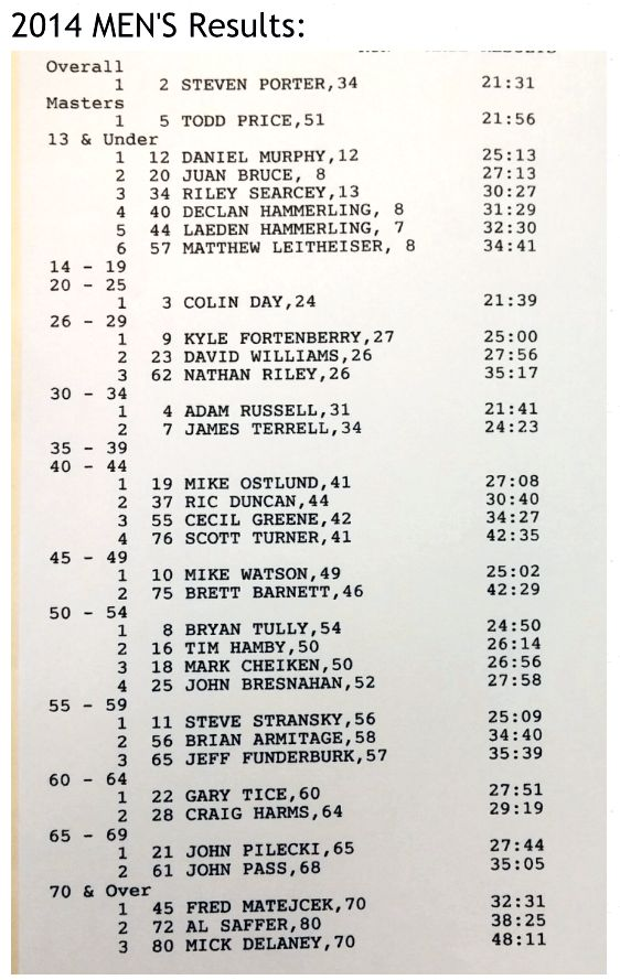 Right Whale Festival 2104 5K Men's Results